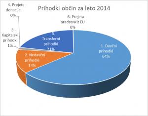 Prihodki občin 2014
