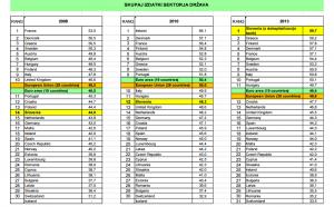 Skupaj izdatki sektorja država